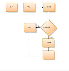 Comment créer un organigramme en ligne