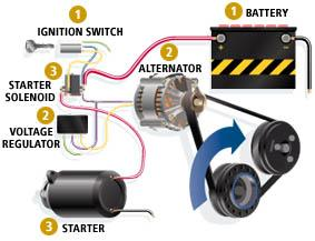 Comment réparer Lumières pour véhicules Flickering