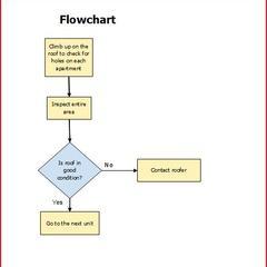 Comment faire un organigramme dans Excel